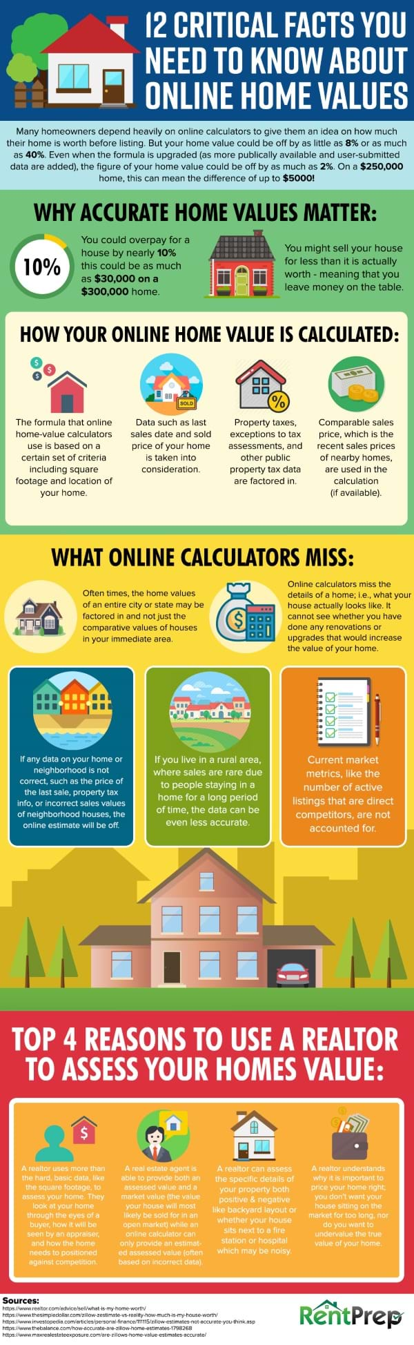 online home values