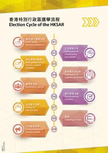 選舉事務處:選舉資訊中心列表
