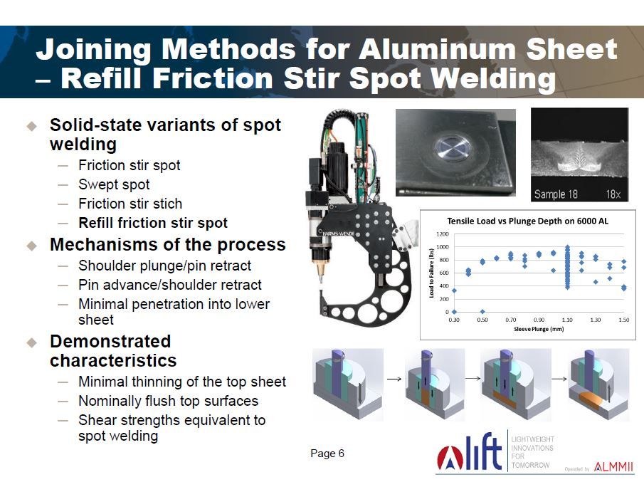 EWI resistance and solid-state welding technology leader Jerry Gould discussed the nonadhesive forms of welding necessary to connect nontraditional materials to each other in future vehicles. His slide on aluminum stir welding is shown here. (Provided by EWI/LIFT))