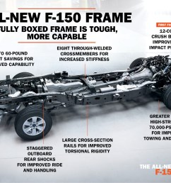automotive news frame shortage slows aluminum ford f 150 production repairer driven newsrepairer driven news [ 1280 x 991 Pixel ]