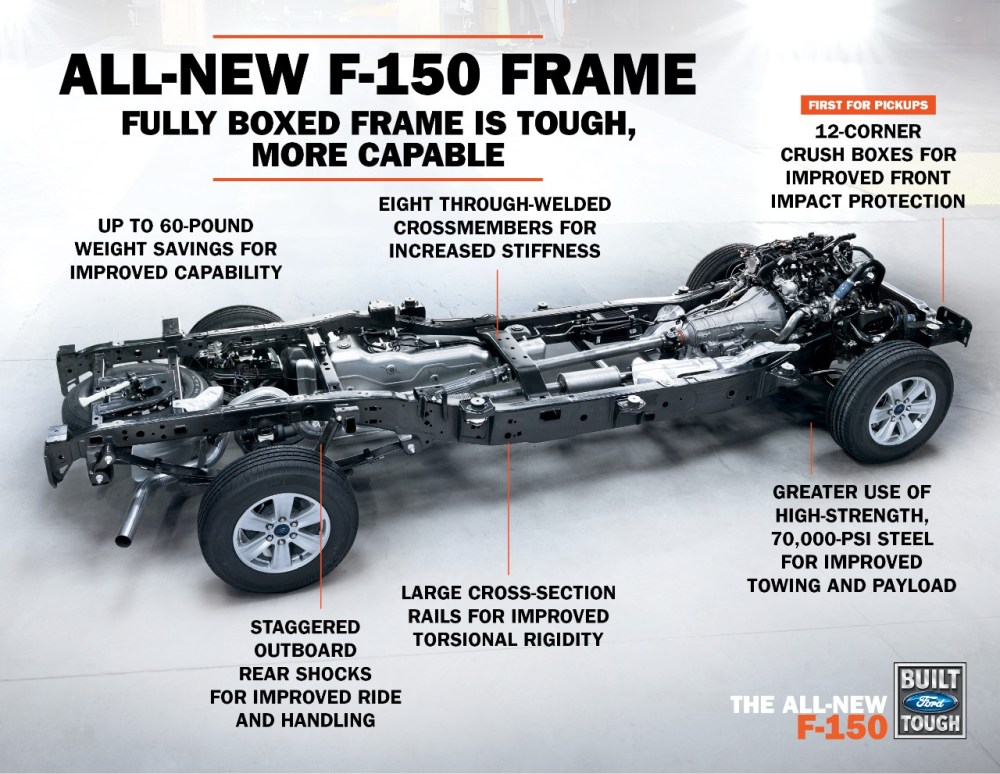medium resolution of automotive news frame shortage slows aluminum ford f 150 production repairer driven newsrepairer driven news