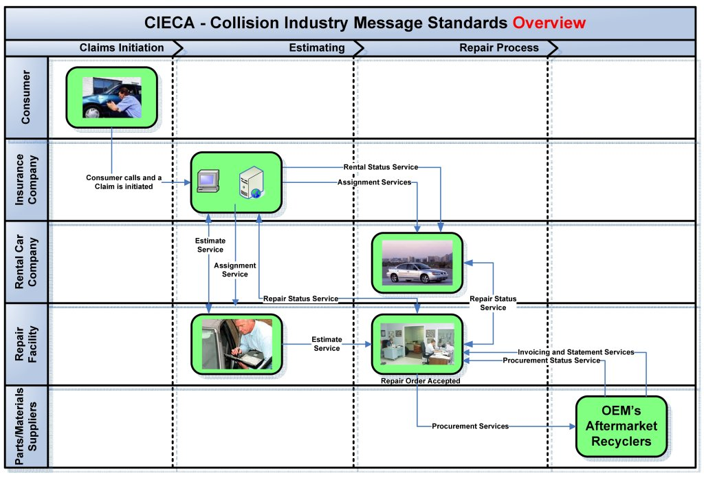 """A CEICA """"Road Map"""" shows how the electronic standards from the association can help different software levels of the repair process """"talk"""" to each other. (Provided by Collision Industry Electronic Commerce Association)"""