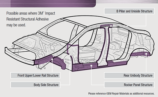 Some potential locations for impact-resistant structural adhesive, according to 3M (Provided by 3M)
