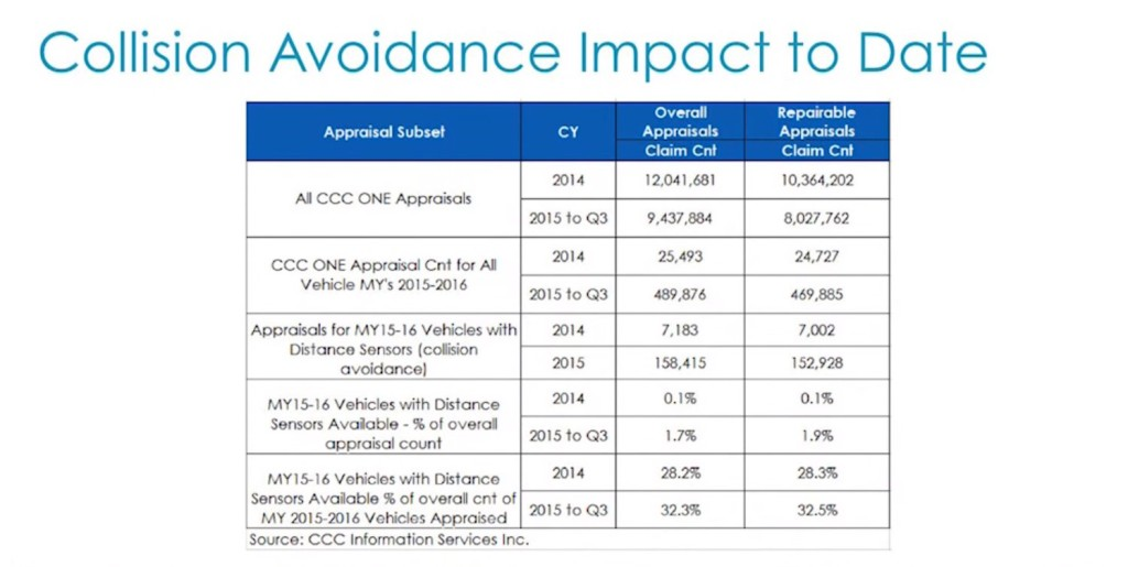 2015-16 model year vehicles with advanced safety technology made up less than 2 percent of all CCC-recorded crashes through September of last year, CCC industry analyst Susanna Gotsch said. (Screenshot of CCC video from YouTube)