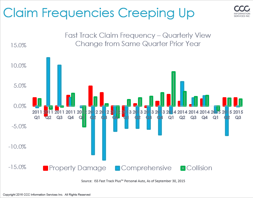 Claim frequencies tracked by CCC over the years are shown. (Provided by CCC)