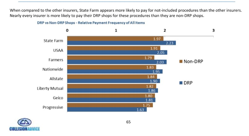 2016-Whowho pays for what insurers refinish 2016