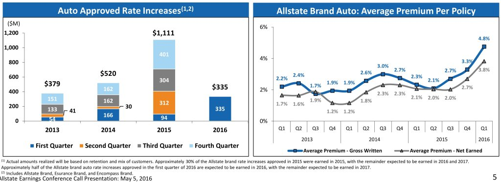 Rate increase approvals sought by Allstate through the first quarter of 2016 are shown here. (Provided by Allstate)