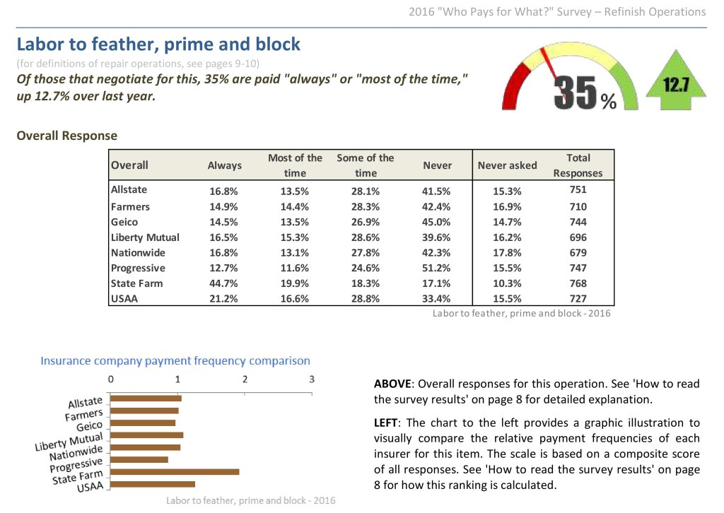 """Overall, 35 percent of shops seeking payment for feather, prime and block from an insurer received it in some form """"always"""" or """"most of the time,"""" though at least this grew by 12.7 percent over the prior year's results. Not all shops ask -- or know to ask -- for the work, a Collision Advice-CRASH Network """"Who Pays for What?"""" survey found. (Provided by Collision Advice, CRASH Network)"""
