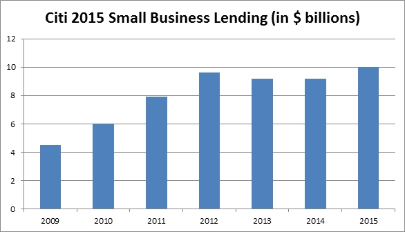 In January, Citigroup said it lent more than $10 billion in 2015 to small businesses, 120 percent more than in 2009. (Citigroup via Business Wire)
