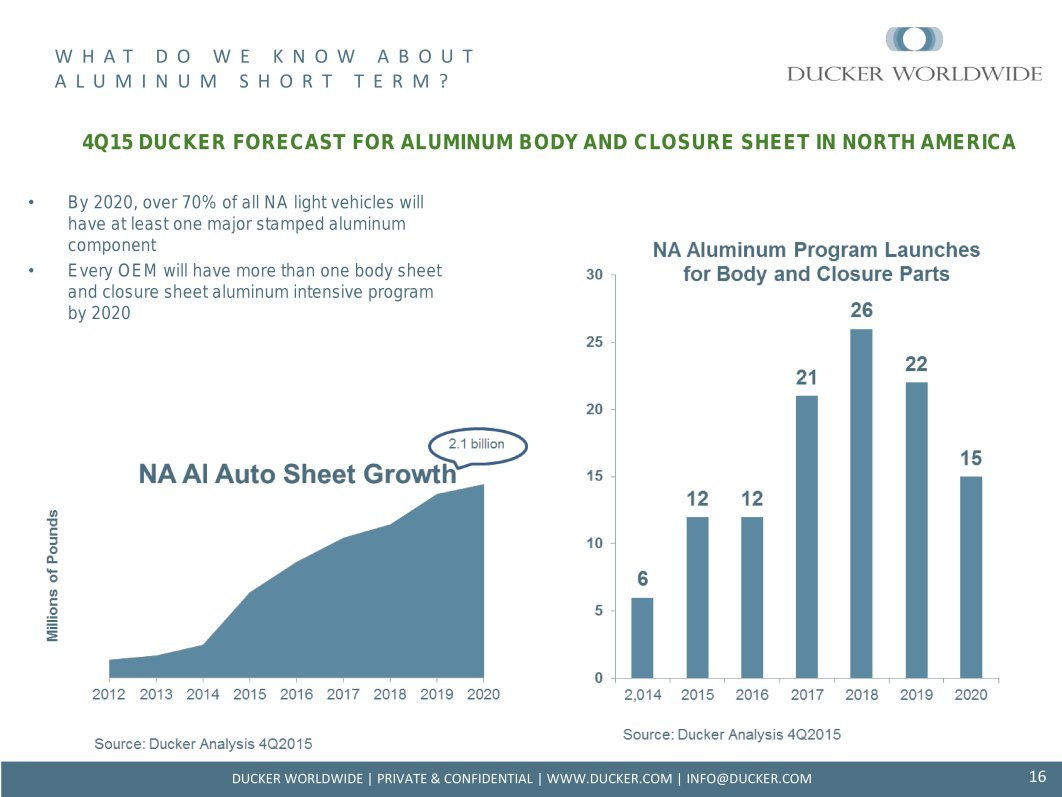This Ducker Worldwide analysis shown in an SAE webinar indicates the potential demand for aluminum ahead. (Provided by Ducker Worldwide)