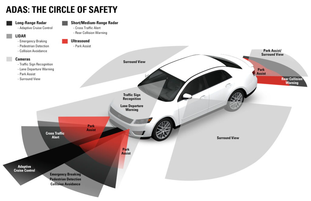 Safelite provided this graphic indicating the kind of advanced driver assistance systems one could expect to see on a car -- including one located behind the windshield. (Provided by Safelite)