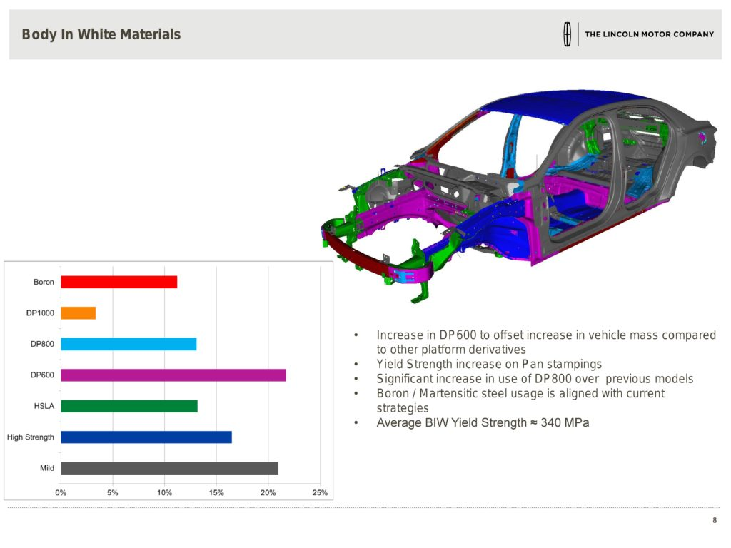 Steel grades of some of Ford's small-overlap collision management system can be seen in the 2016 Lincoln Continental D544 presentation from the 2016 Great Designs in Steel. (Provided by Ford via Great Designs in Steel)