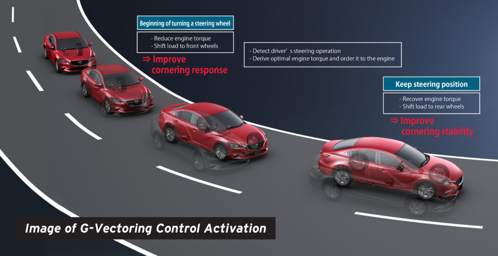 """G-Vectoring Control"" alters torque ""in response to steering wheel action"" and ""delivers unified control over lateral and longitudinal acceleration (G) forces and optimizes the vertical load on each wheel,"" according to Mazda. (Provided by Mazda)"