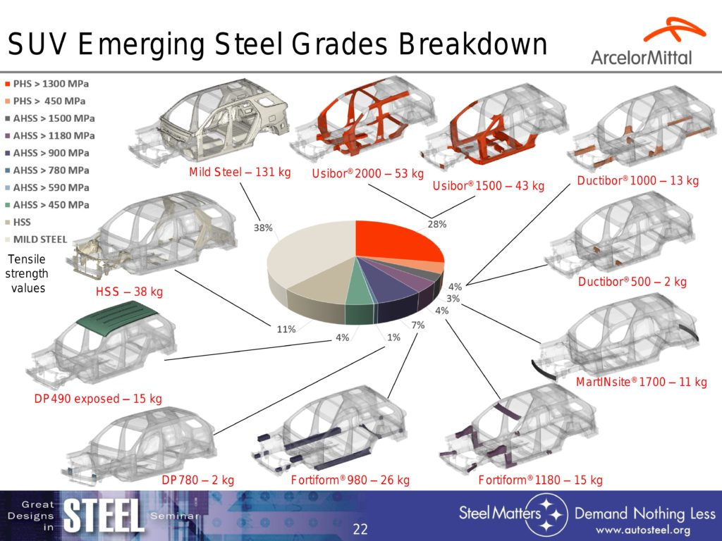 ArcelorMittal's S-in Motion project, presented here in this 2016 Great Designs in Steel slide, shows where some of the new steels announced Tuesday could go into an SUV and how much weight they could save an OEM. (Provided by ArcelorMittal via Great Designs in Steel)