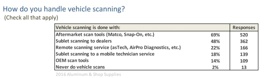 Scanning who does it and with what tools