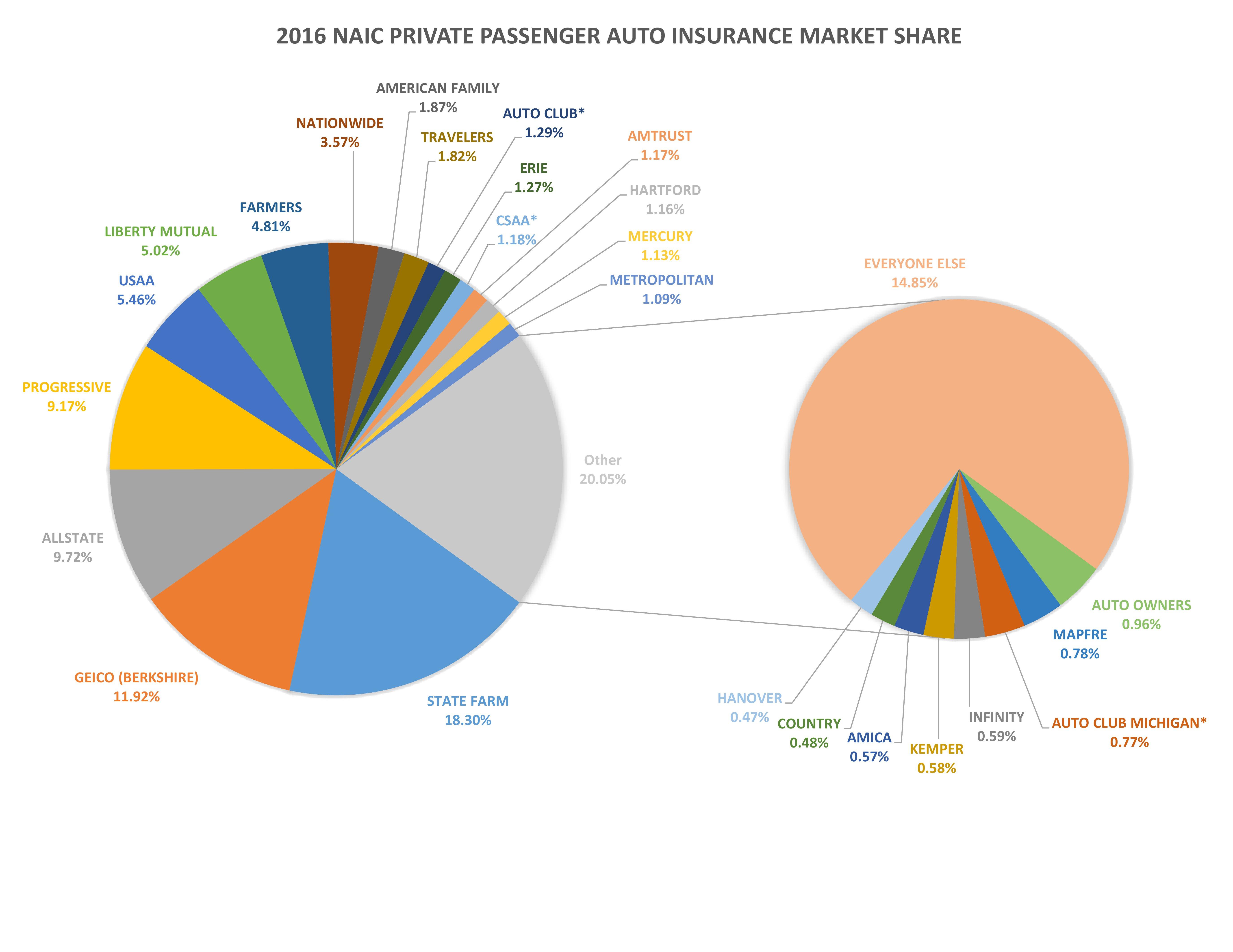 Geico Amtrust Progressive Auto Insurance Market Share