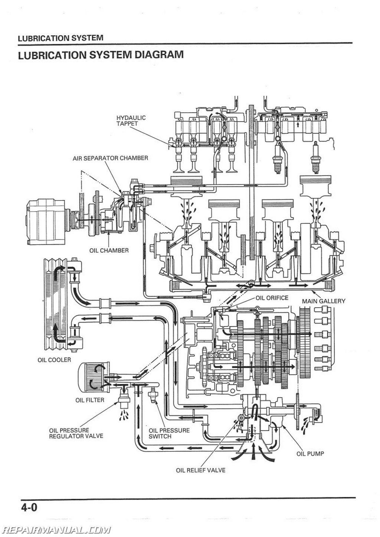 Cb750 Wiring Diagram 1992   Wiring Diagram on