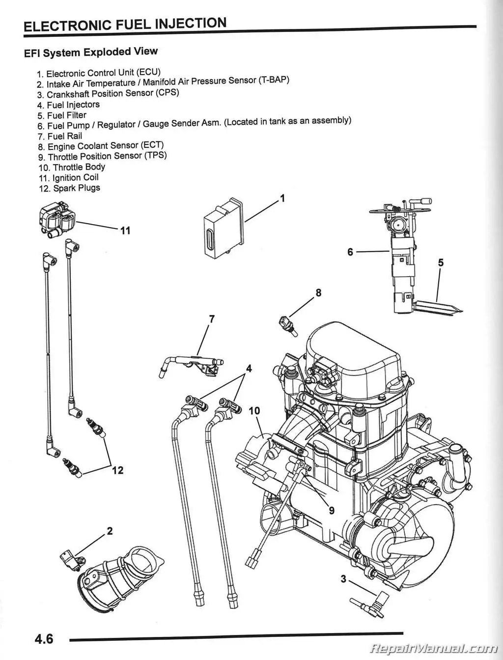 hight resolution of 2008 polaris ranger rzr 800 side by side service manual rh repairmanual com polaris rzr 800 ignition wiring diagram polaris rzr 900 wiring diagram