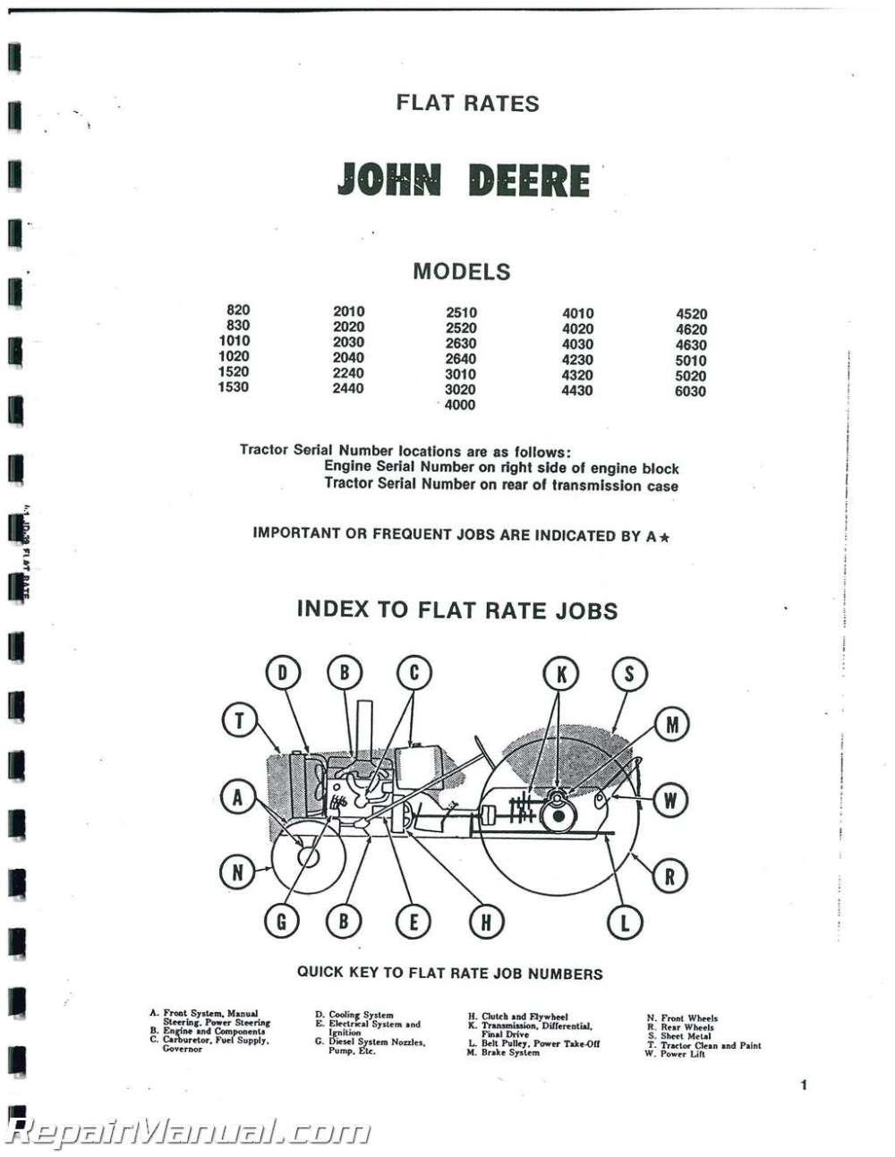 medium resolution of 2510 john deere ignition wiring schematic wiring library john deere 2510 wiring schematic