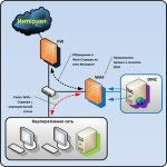 Прокси-сервер – зачем нужен и какие преимущества даёт?