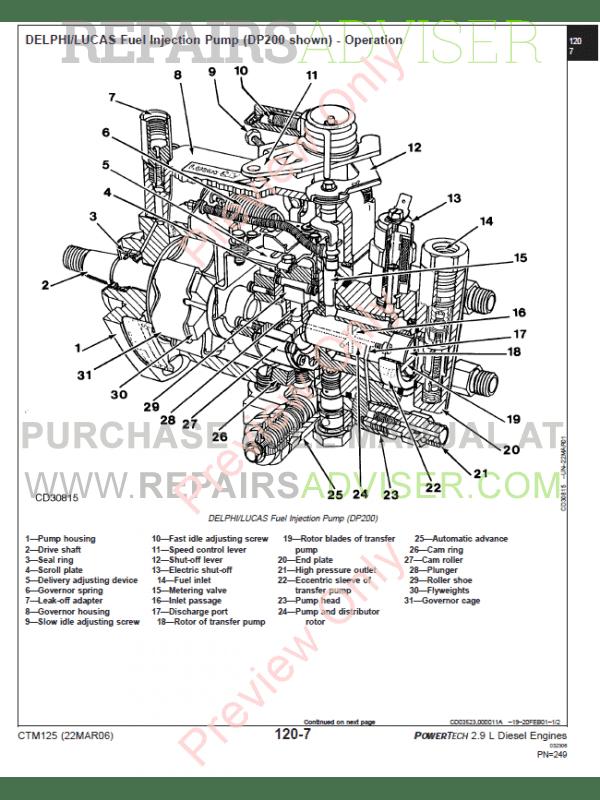 John Deere PowerTech 2.9L Engine Manual CTM125 PDF Download
