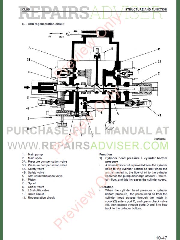 Komatsu Hydraulic Excavator PC150-5, PC150-6 Set of PDF
