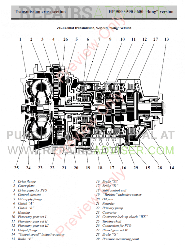 ZF Ecomat Transmission HP 500/HP590/HP600 Manual Long Version