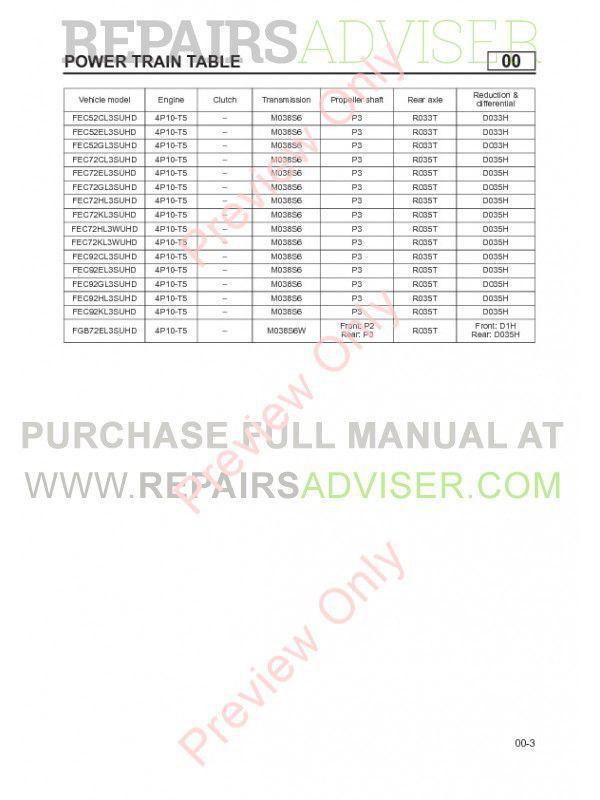 Mitsubishi Fuso Canter 2012-2016 Service Manual PDF Download