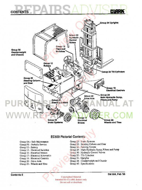 Clark EC500 60/80B Lift Trucks SM-604 Service Manual PDF