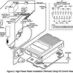T1 Repeater Housing Wiring Diagram Squier Strat Introduction To Motorola Spectra Radio Configurations