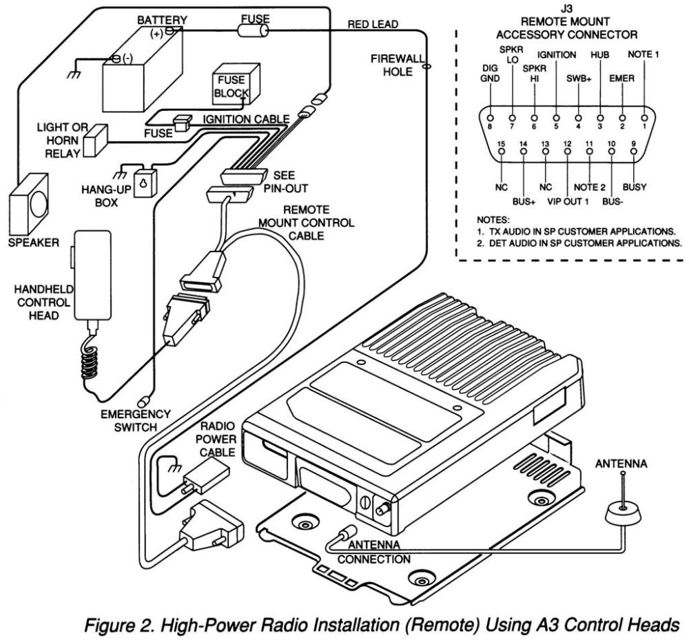 medium resolution of motorola astro wiring diagram modern design of wiring diagram u2022 motorola astro xtl 2500 wiring diagram motorola astro wiring diagram