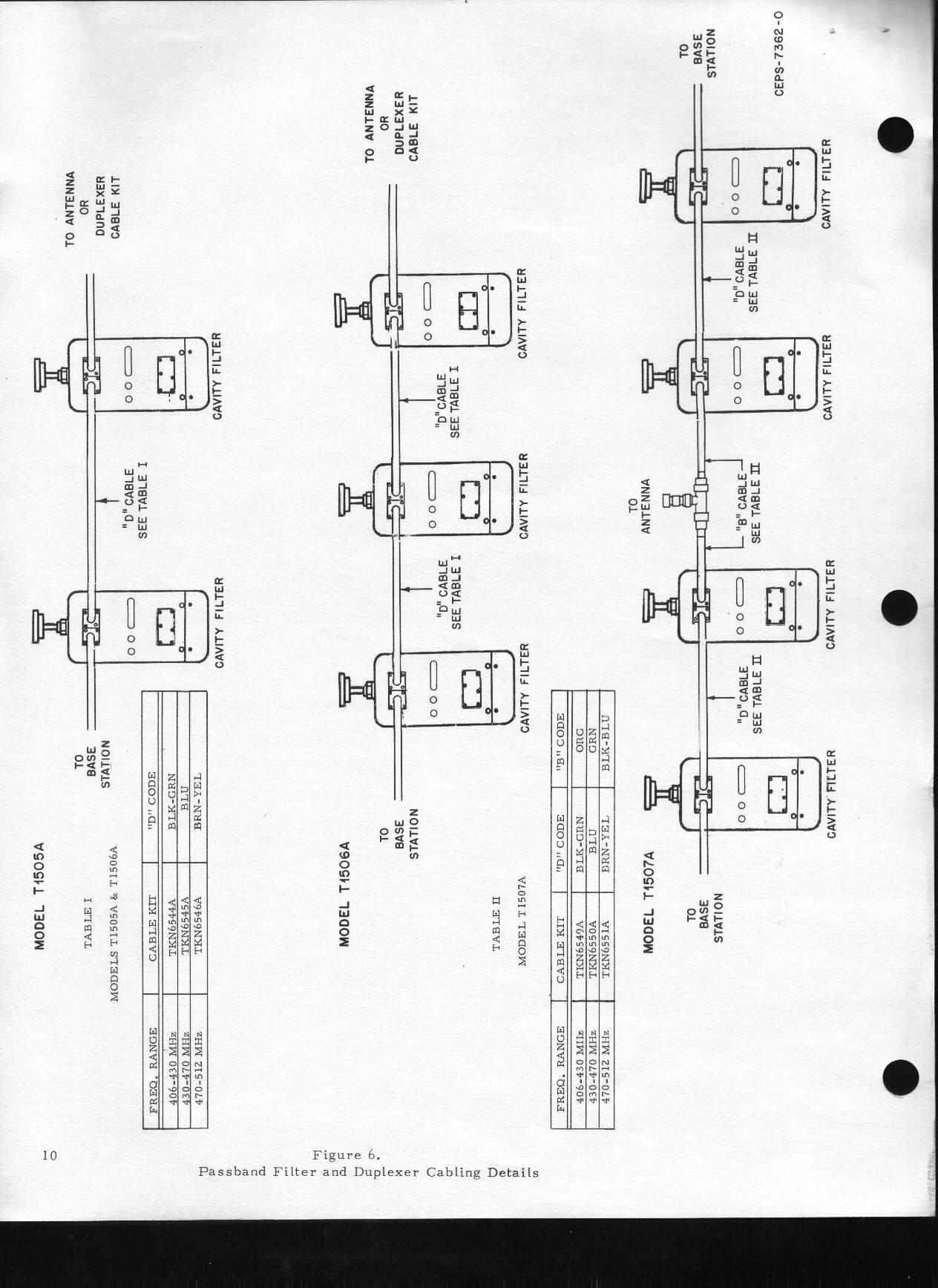 Motorola® T1500 Duplexer / Cavity Filter information