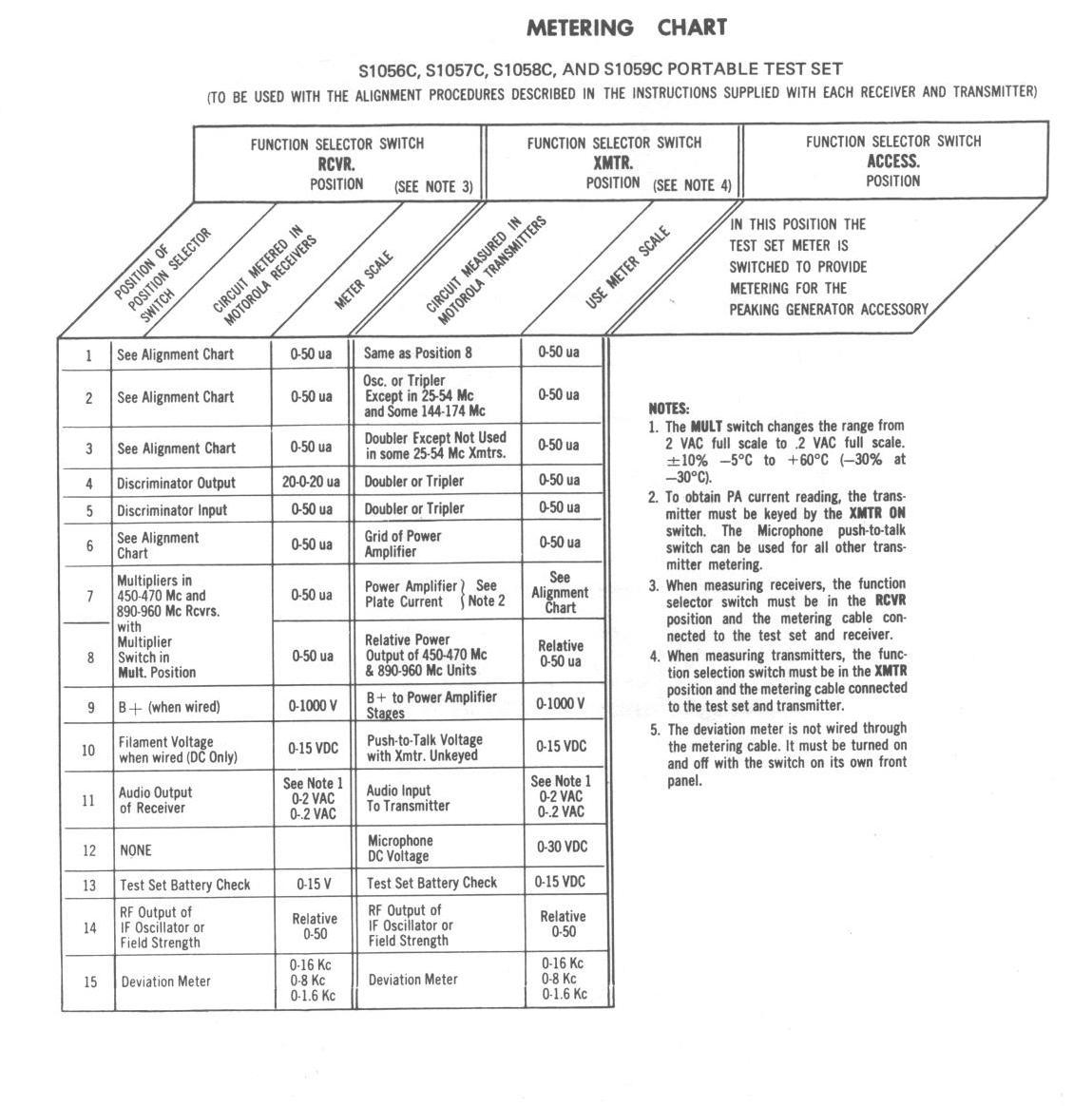 Motorola Test Set Information Index