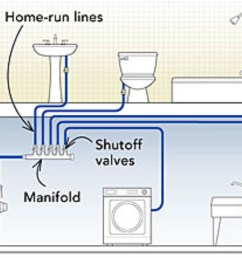 home run systems utilizes use of manifolds fixtures are fed from dedicated piping that runs directly and unbroken from central manifolds pex tubing [ 2454 x 2201 Pixel ]