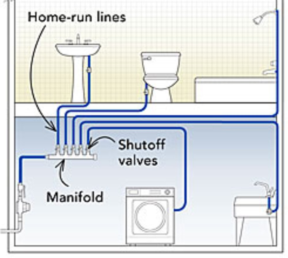 medium resolution of home run systems utilizes use of manifolds fixtures are fed from dedicated piping that runs directly and unbroken from central manifolds pex tubing