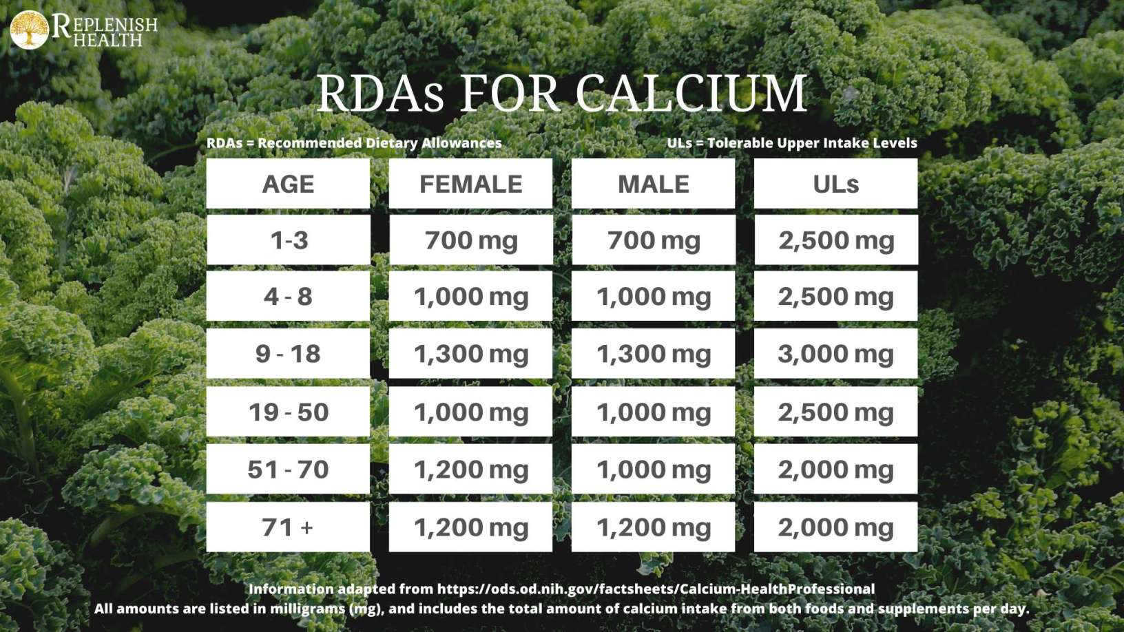 An image of the RDA and UL for calcium
