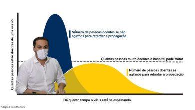 Photo of ATENÇÃO! Curva de transmissão em AL deve aumentar nos próximos 20 dias, diz secretário de Saúde