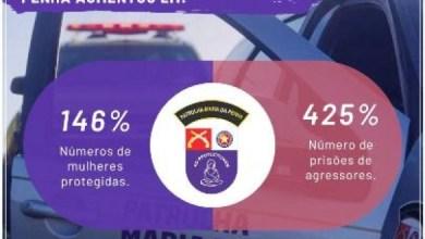 Photo of SEGURANÇA: Patrulha Maria da Penha aumenta em 425% o números de prisões envolvendo violência doméstica