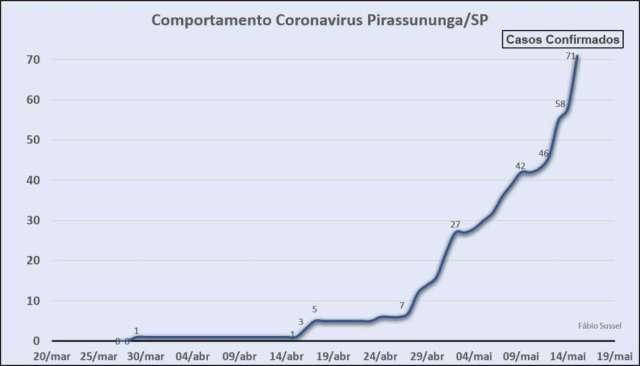 Evolução do quadro de infectados pelo Covid-19 em Pirassununga