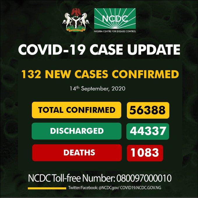 14th Sept. Nigeria Records 132 New COVID-19 Cases
