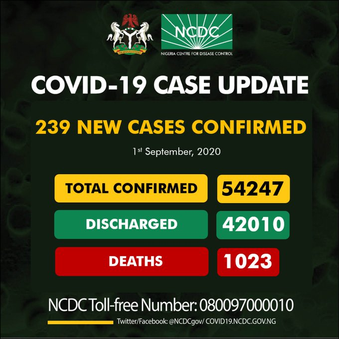 1st Sept. Nigeria Records 239 New Cases Of COVID-19
