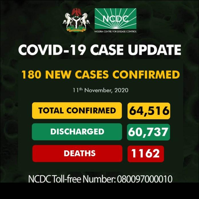 11th Nov.: 180 New Cases Of Covid-19 Recorded In Nigeria