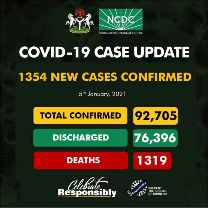 Nigeria Sees Another Record Cases Of COVID-19, With Lagos Again Breaking The Chart