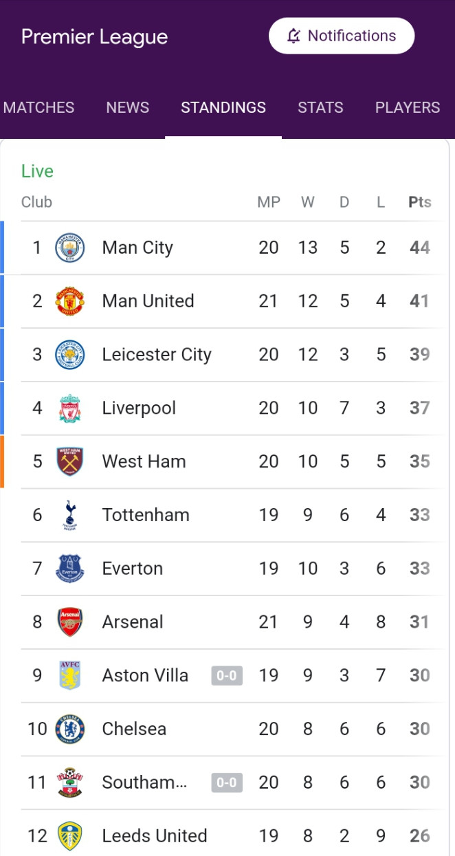 See Your Fav Club's Position On The EPL Table