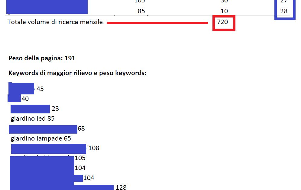 Keywords e posizionamento contenuti