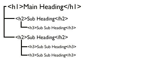 formattazione articoli lunghi (long-tail)