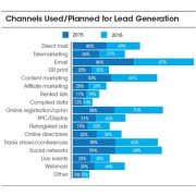 Lead generation: benchmark e report prima del lancio - Cos'è il benchmark?