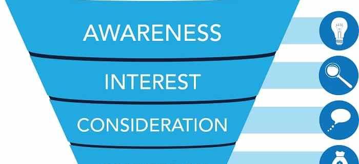Lead generation: Processi decisionali - invoglia i potenziali clienti - Esempi
