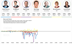 Leaders' Debate sentiment analysis