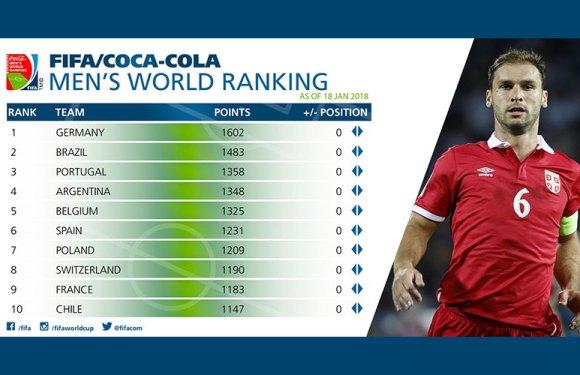 FIFA rang lista: Srbija počinje godinu sa 37. mesta